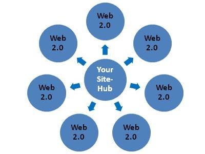Hình thức hoạt động của link wheel